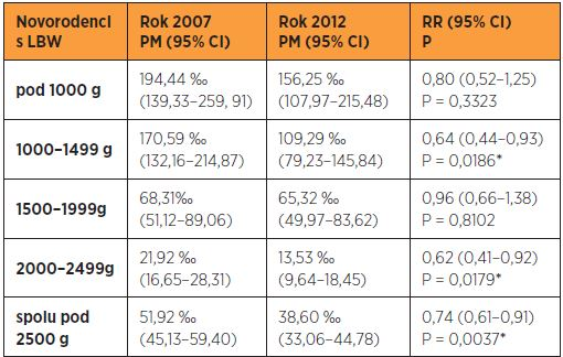 Špecifická PM novorodencov s LBW – porovnanie rokov 2007 a 2012
