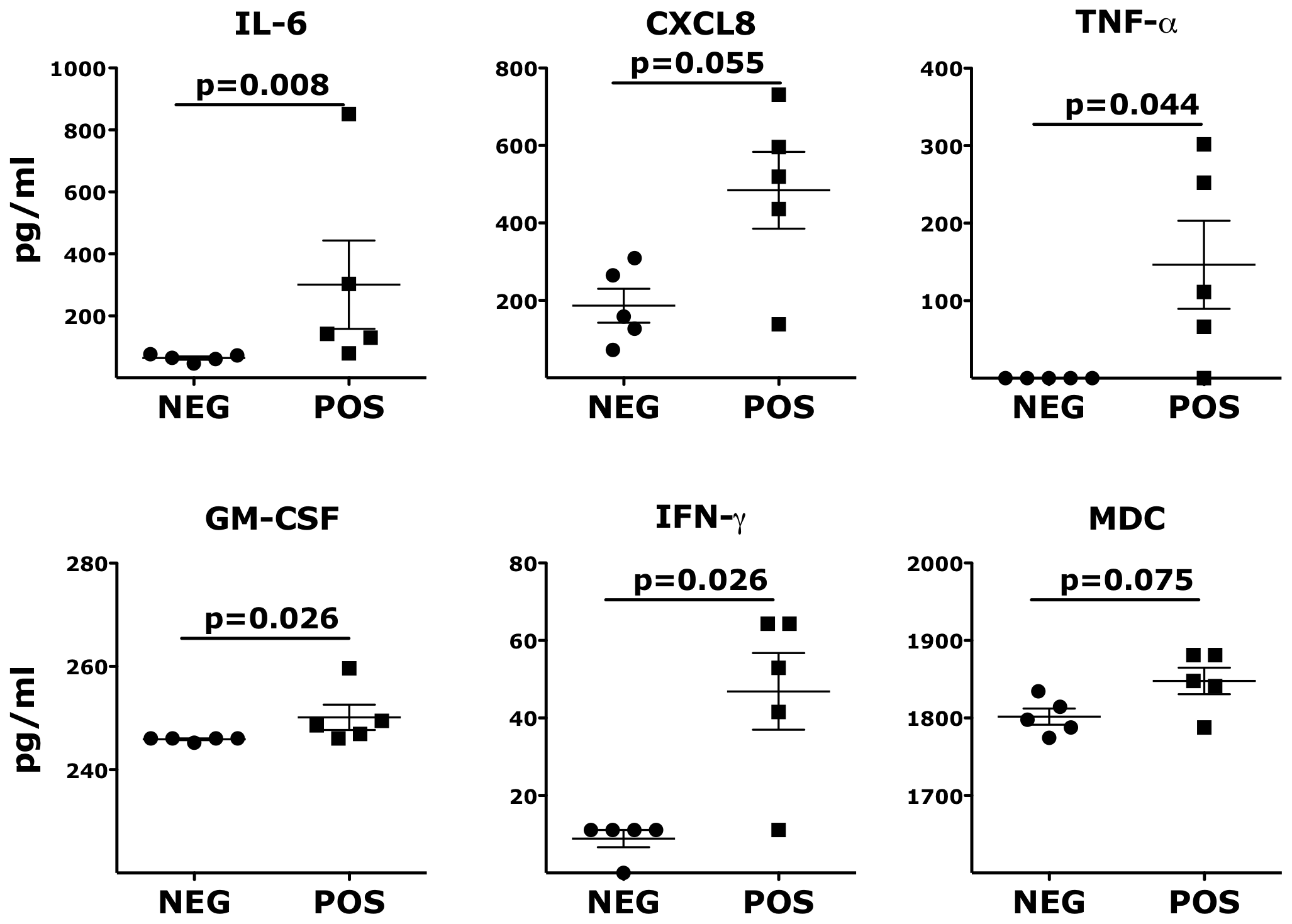 Inflammatory cytokines and chemokines persist in vaginal fluids of HSV-2 latently infected animals.