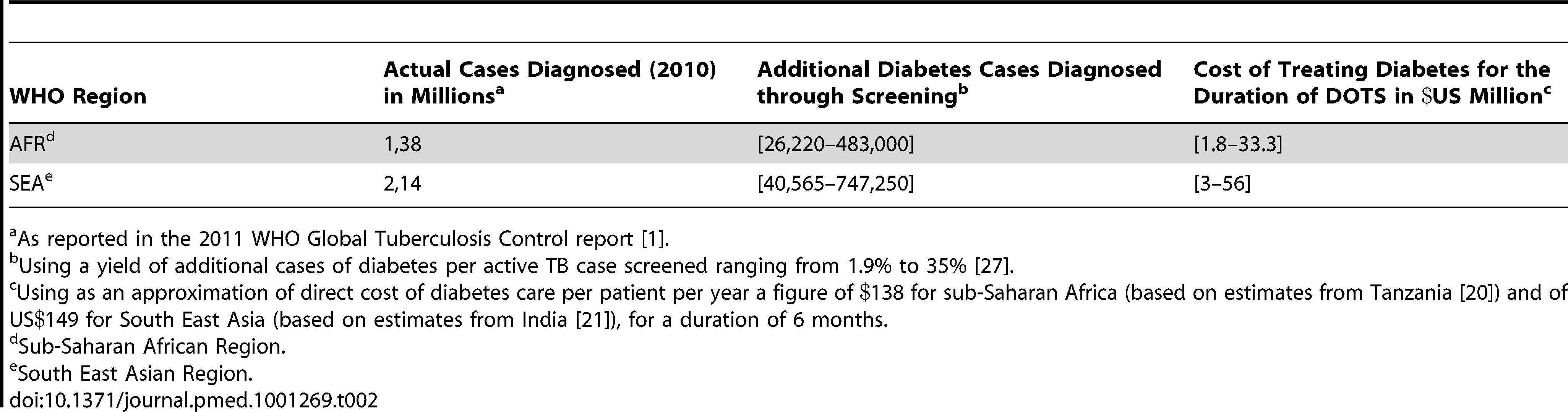 Additional funding required for diabetes care in TB patients using actual number of TB cases diagnosed in Africa and South East Asia.