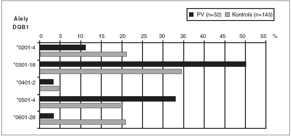 Porovnanie frekvencie HLA-DQB1-aliel u chorých s pemphigus vulgaris so zdravou populáciou.