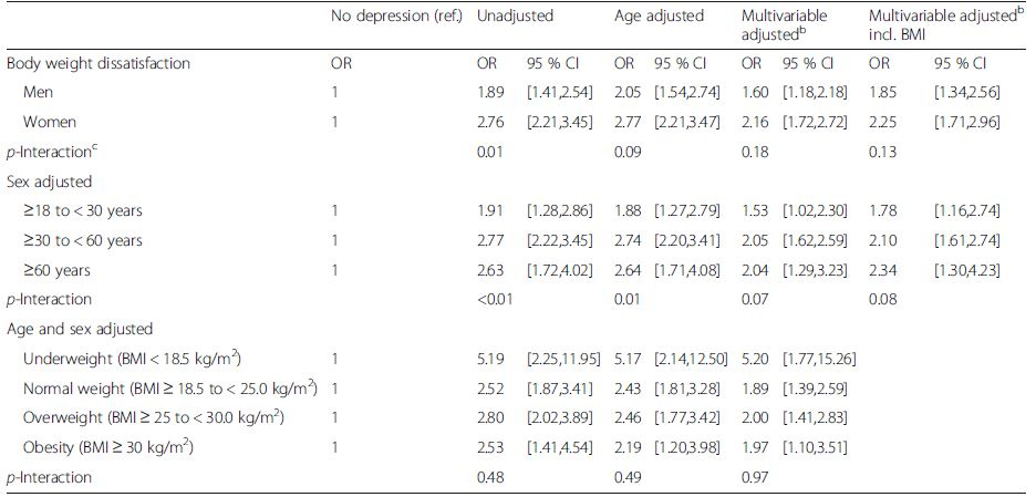 Association between body weight dissatisfaction and depression stratified by sex, age and body mass index; 2012 Swiss Health Survey<sup>a</sup>