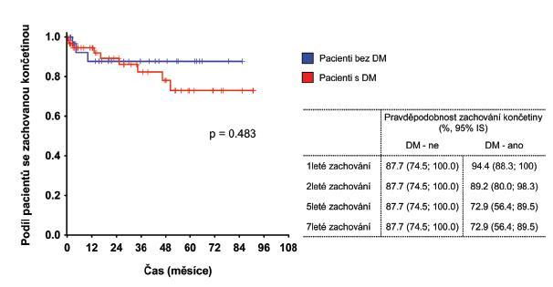 Hodnocení pravděpodobnosti zachování končetiny v závislosti na DM Graph 5. Evaluation of the probability of limb salvage in relation to diabetes mellitus