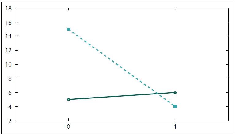 Graf 1a) Grafické vyjadrenie vzťahu pacientov so symptomatickou epilepsiou (bod 0 na osi X) a výskytu peroperačného epileptického záchvatu (bod 1 na osi X). Porovnanie skupiny LGG (kontinuálna čiara) a chorých s ostatnými patologickými léziami mozgu (prerušovaná čiara).