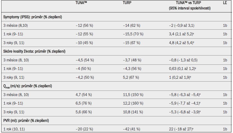 Shrnutí důkazů 1. úrovně (LE) (TUNA™ vs TURP) [12].