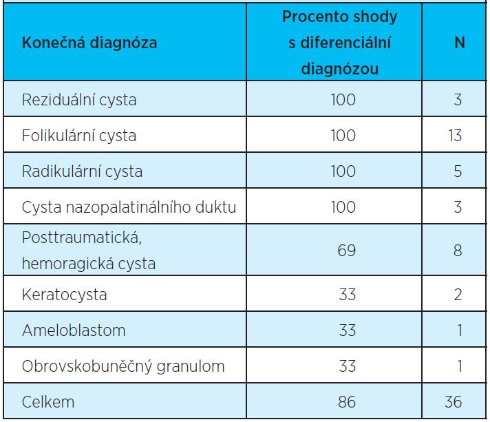 Shoda expertního systému s navrženou diagnózou
