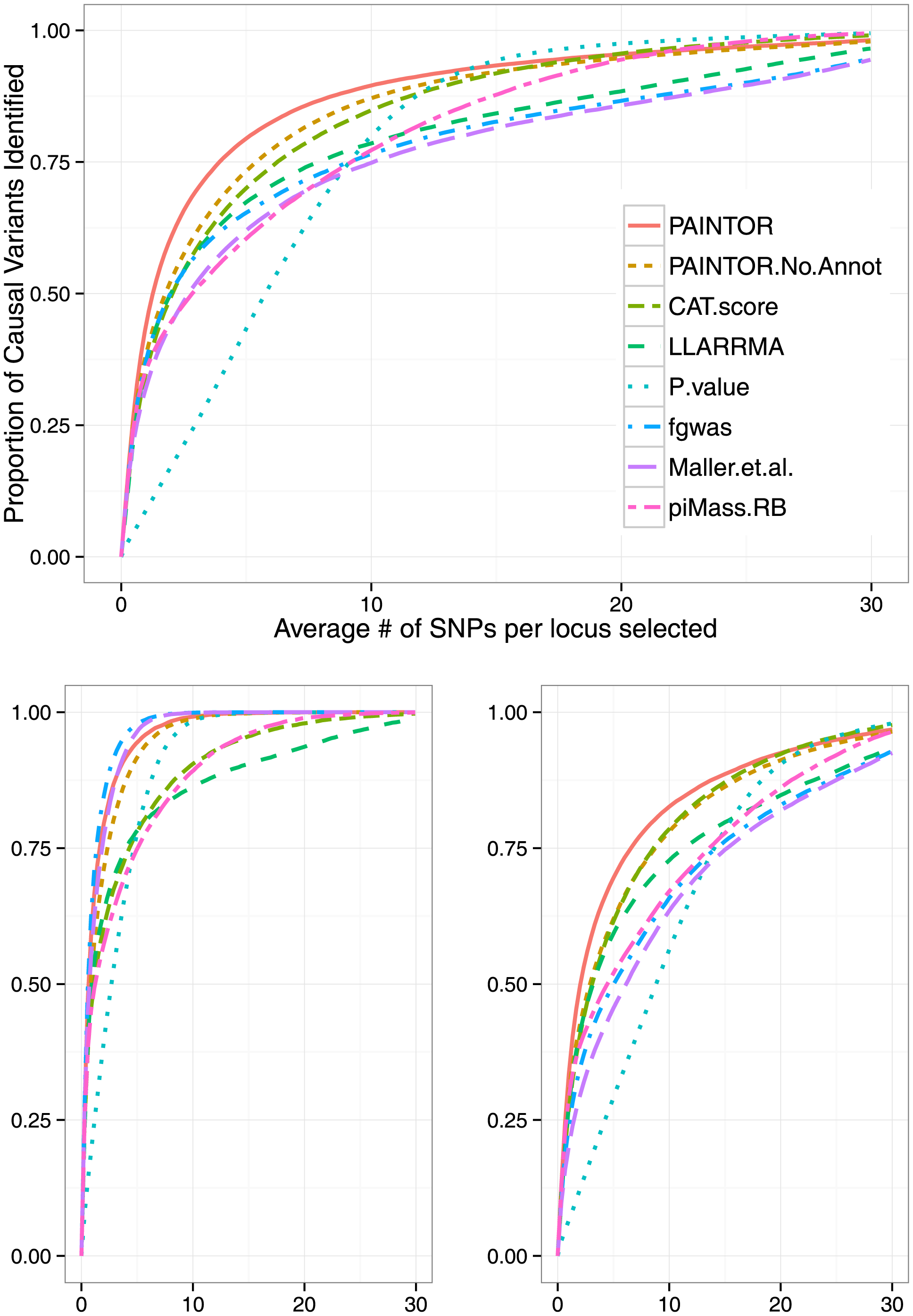 PAINTOR outperforms existing methodologies for fine-mapping.