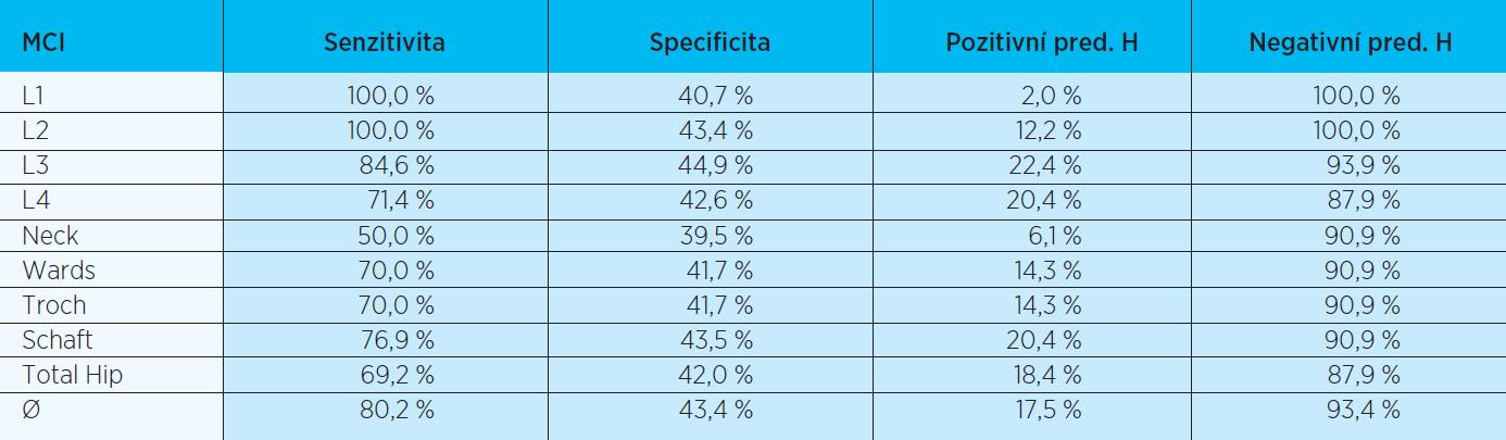 Základní charakteristiky indexu MCI