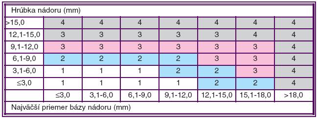 """TNM klasifikácia MMU vráskovca a cievovky (časť """"T"""") podľa AJCC. Podľa Edge a kol. 2010"""