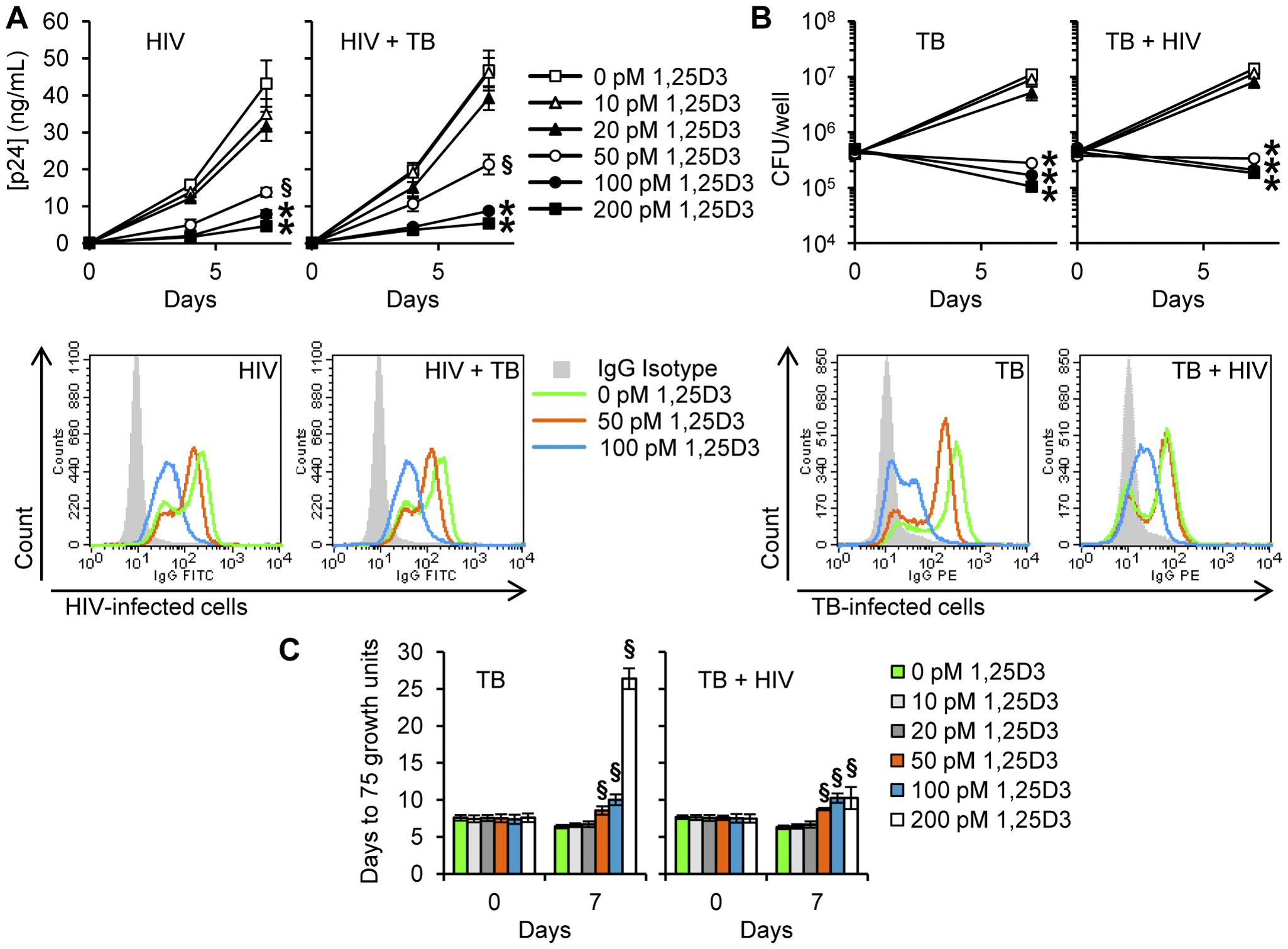 1,25D3 inhibits HIV and <i>M. tuberculosis</i> replication.