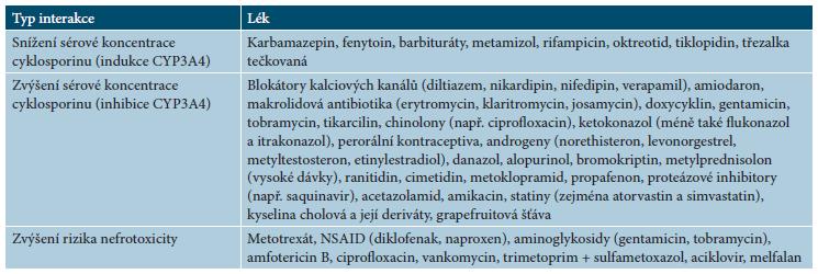 Lékové interakce cyklosporinu