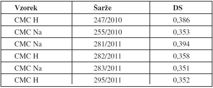Testované vzorky CMC a jejich stupeň substituce (DS)