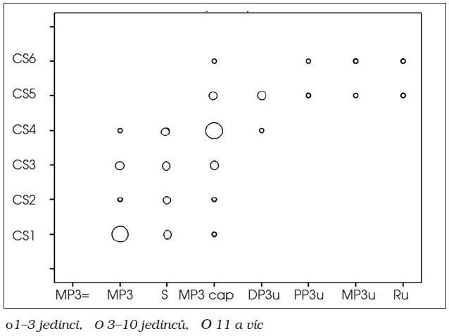 Chlapci – vztah fází skeletálního věku podle RTG ruky a krční páteře (CS1 – CS6)