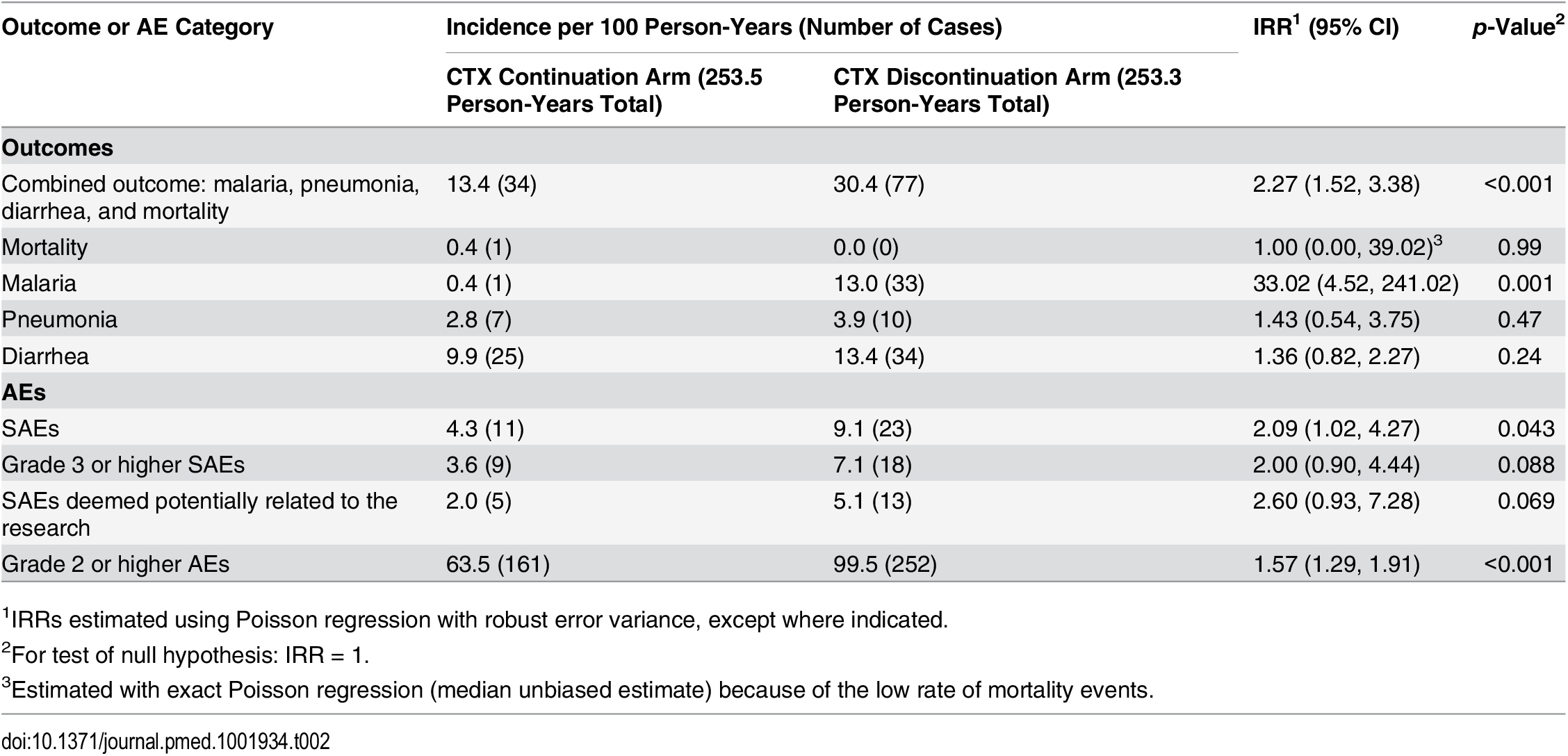 Morbidity and mortality and adverse event incidence rates by study arm—intention-to-treat analysis.