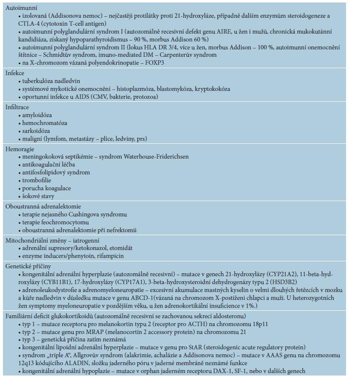 Příčiny primární adrenální nedostatečnosti – adrenální destrukce [2, 8, 12]