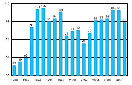 Zemřelí dárci orgánů v regionu IKEM 1990–2009