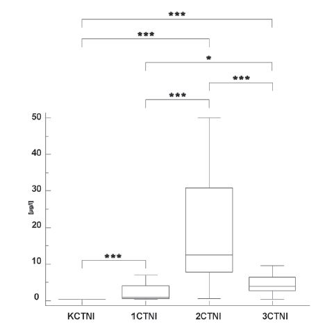 Fig. 2. TnI concentrations in the control group (K) and in the infarct patients in the first day (1), second day (2) and after four or five days (3). (<sup>*</sup> p<0.05, <sup>**</sup> p<0.01, <sup>***</sup> p<0.001).