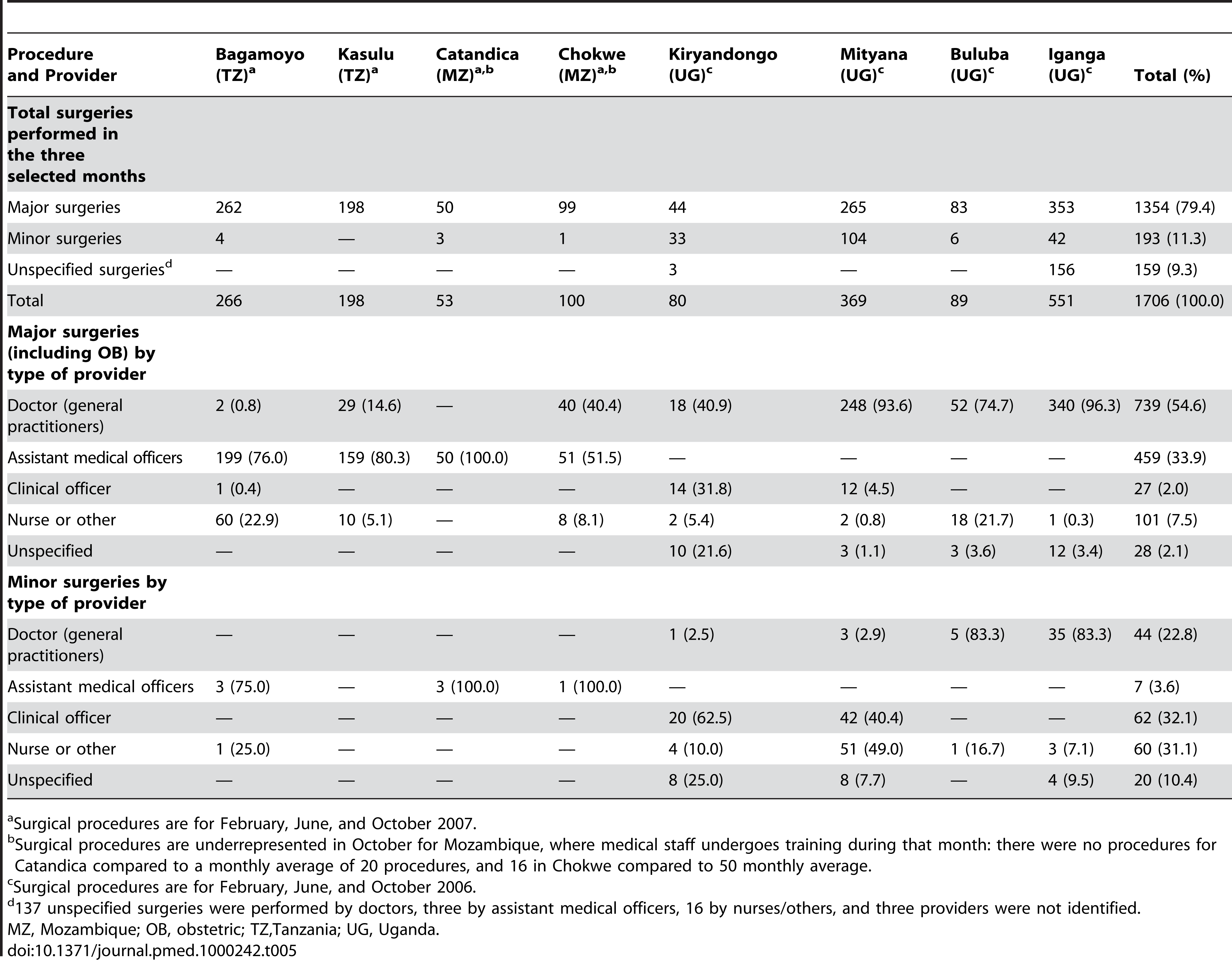 Surgical procedures performed by type of medical provider for three selected months (February, June, and October).