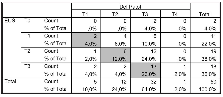 Shoda EUS předoperačního stagingu (T) s definitivním histopatologickým nálezem Tab. 5: The conformity of preoperative EUS staging (T) with the final histopathological findings
