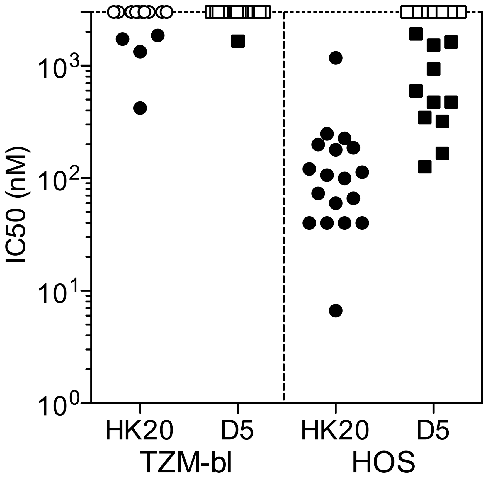 Comparison of HK20 IgG and D5 IgG in TZM-bl and HOS-based neutralization assays.
