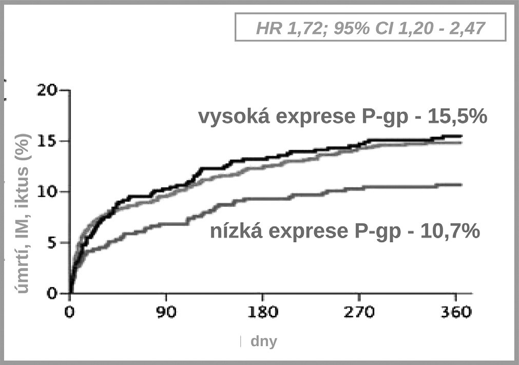 Výskyt kardiovaskulárních příhod při léčbě klopidogrelem – vliv polymorfismu transportéru P-gp (3)