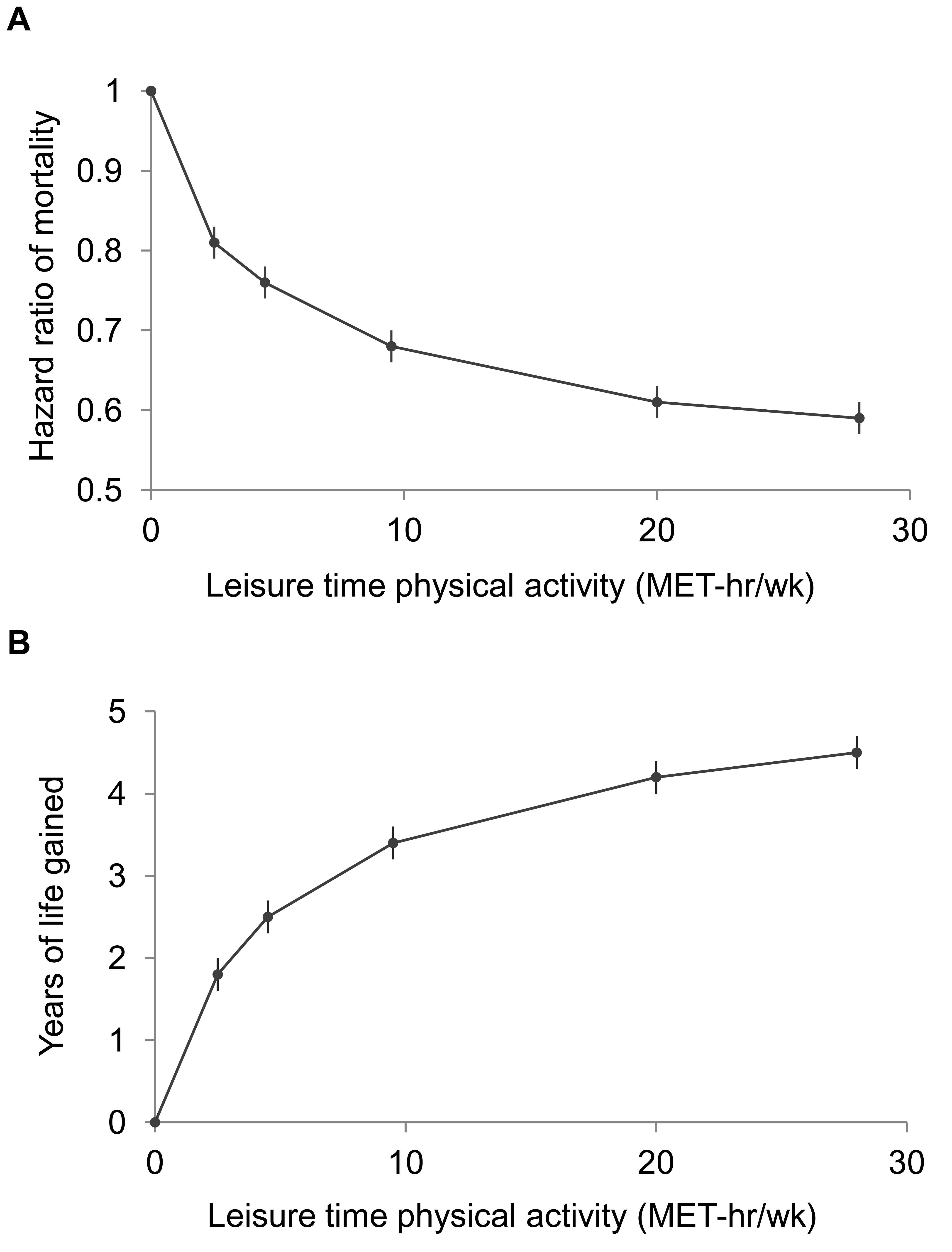 Leisure time physical activity level and hazard ratios for mortality and gains in life expectancy after age 40.