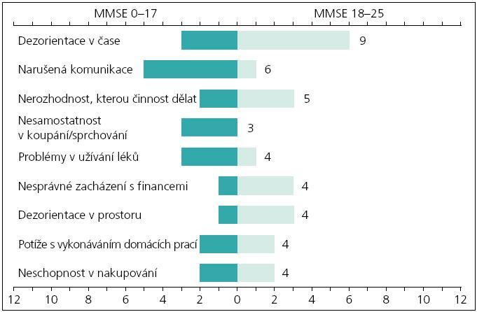Obr. 1c. Aktivity, jejichž postižení u pacienta je pro pečovatele nejvíce obtěžující. Uspořádání obrázku je podobné jako u obr. 1a.
