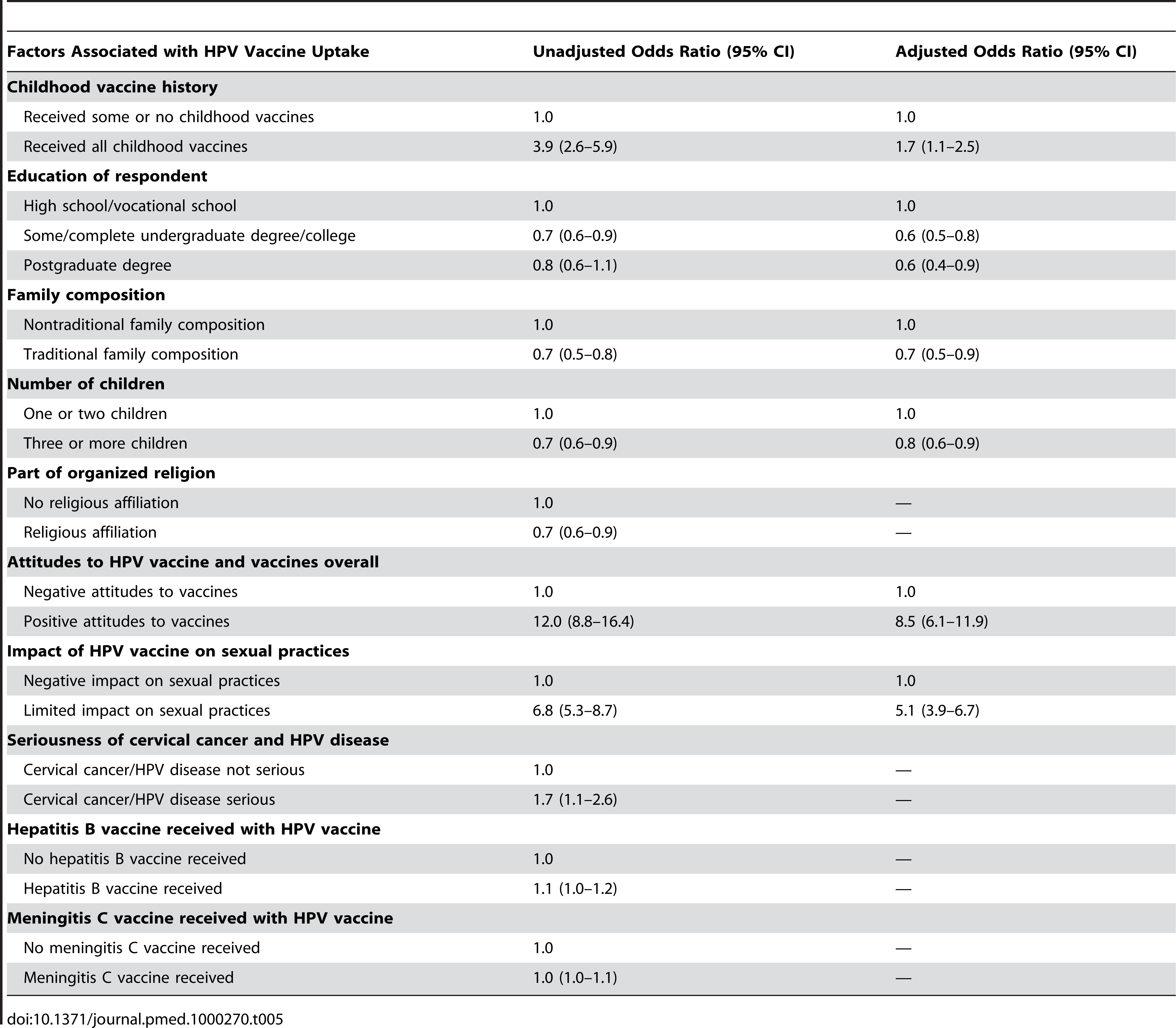 Multivariate analysis of factors associated with parents' decision to have daughters receive the HPV vaccine in a publicly funded HPV vaccine program.