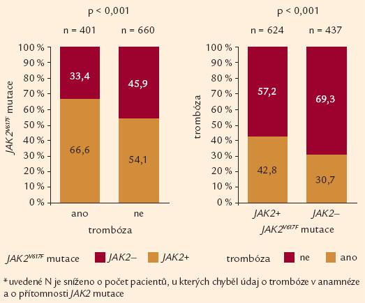 Trombóza v anamnéze nebo během léčby THR ve vztahu k JAK2<sup>V617F</sup> mutaci (n = 1 061*).