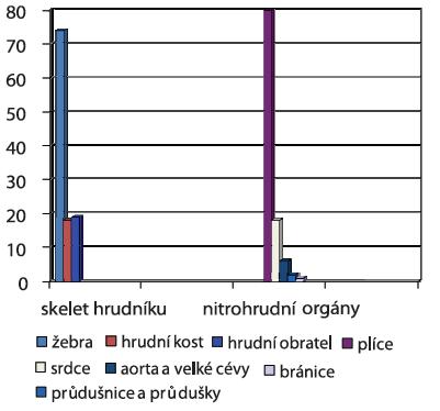 Sdružené tupé poranění hrudníku u zemřelých z jiných příčin úmrtí (výskyt poranění jednotlivých orgánů v %, n= 78)