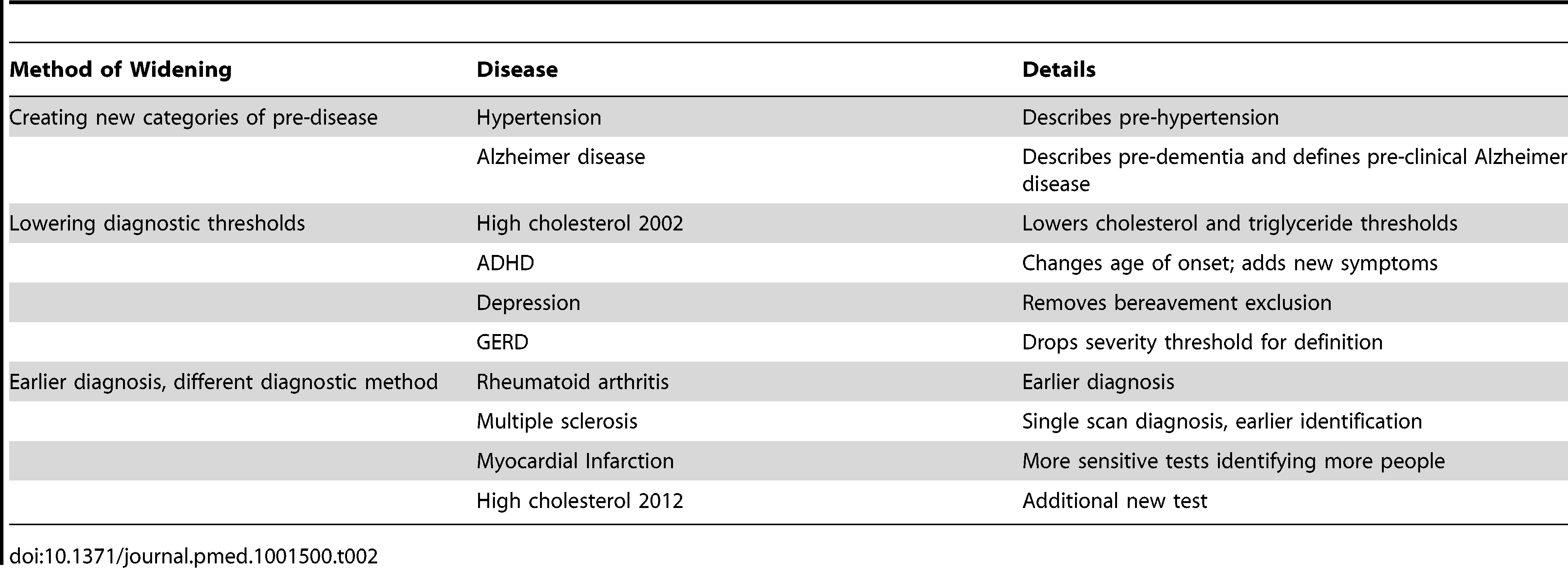 Different ways to expand disease definitions.