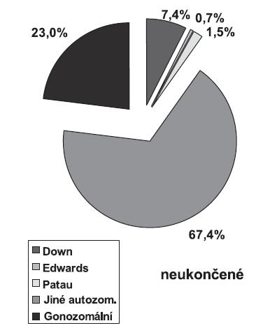 Prenatální diagnostika chromozomálních aberací v České republice, rok 2007, případy pokračujících těhotenství i po pozitivní prenatální diagnostice