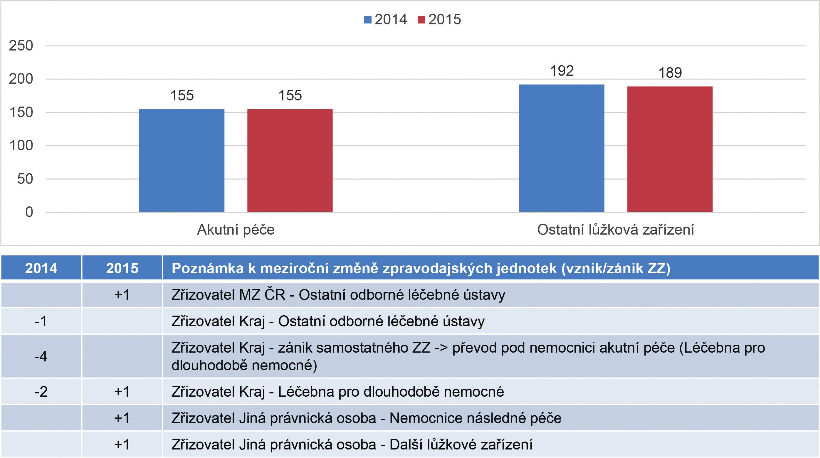 Přehled počtu zpravodajských jednotek v letech 2014–2015