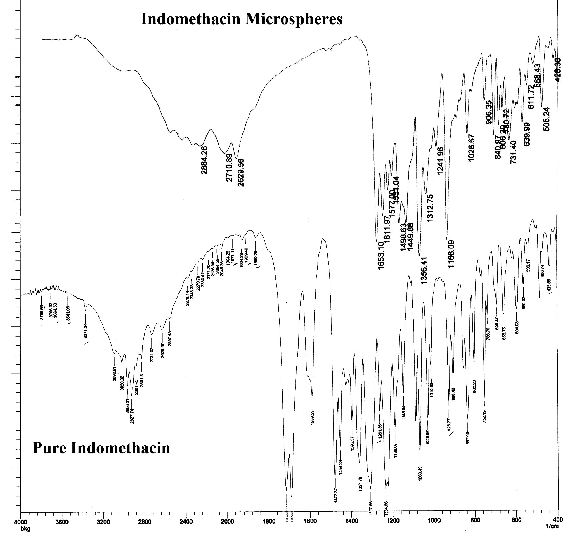 Fig. 1. FTIR spectra of pure indomethacin and indomethacin microspheres