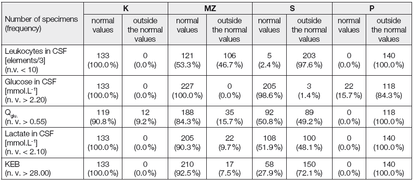 Summary of normal and altered values of numbers of leukocytes and energetic parameters in the CSF in the 4 groups of examined patients