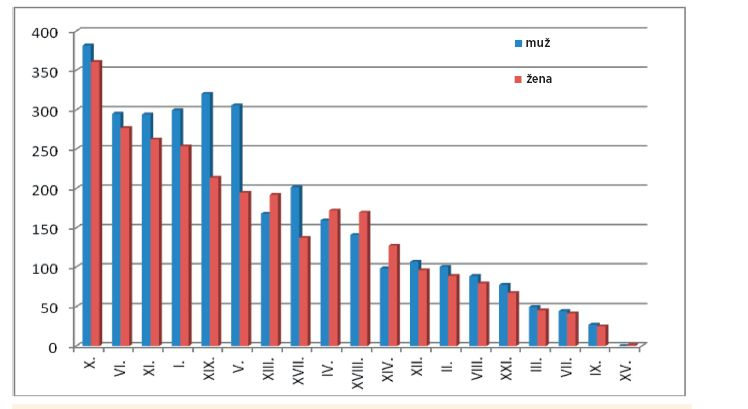 Průměrný roční počet hospitalizací o délce 8–14 dní u dětí a dospívajících ve věku 5–14 let dle kapitol MKN-10 v letech 2011–2013 [15].