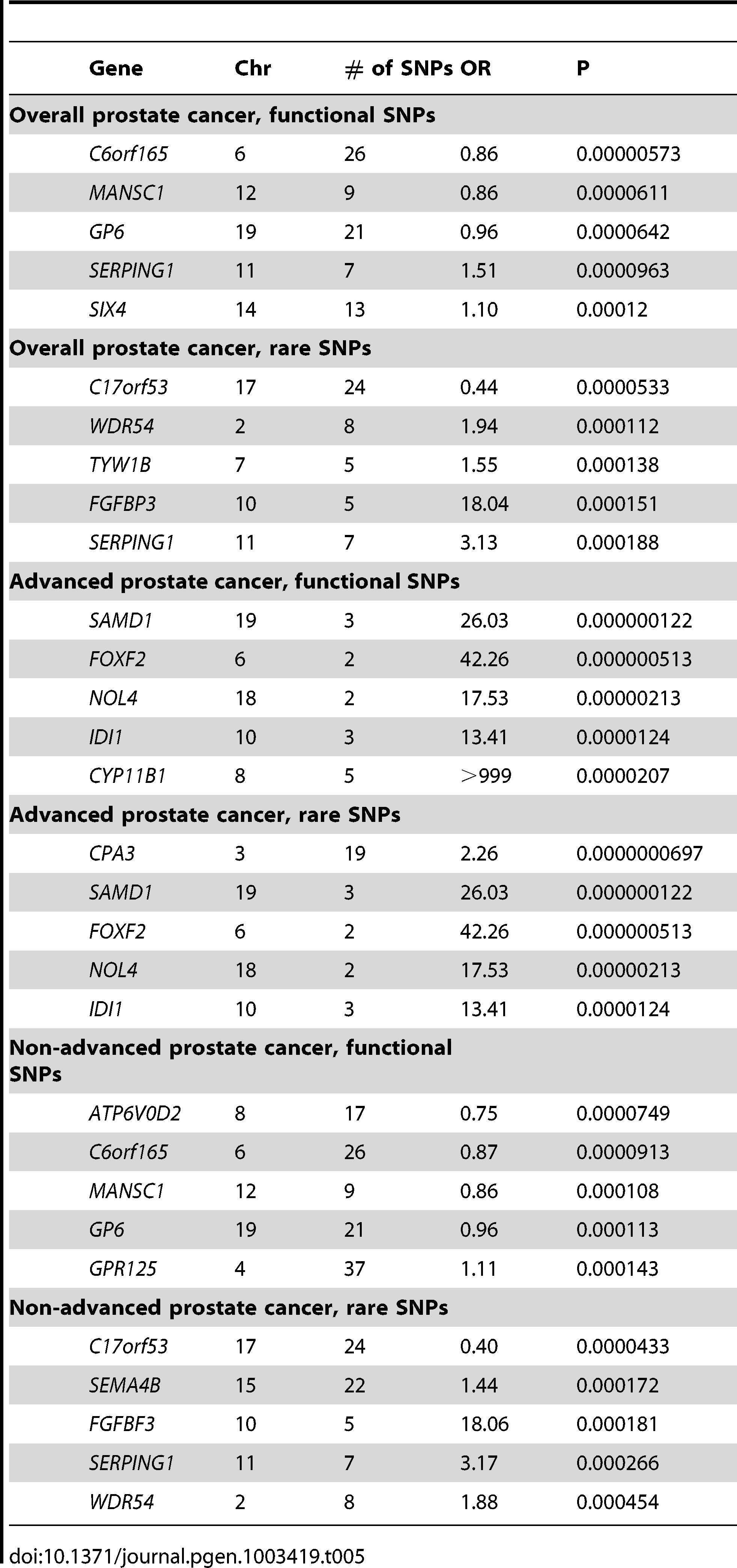 The Most Significant Associations of Gene Burden of Coding Variants with Prostate Cancer Risk.