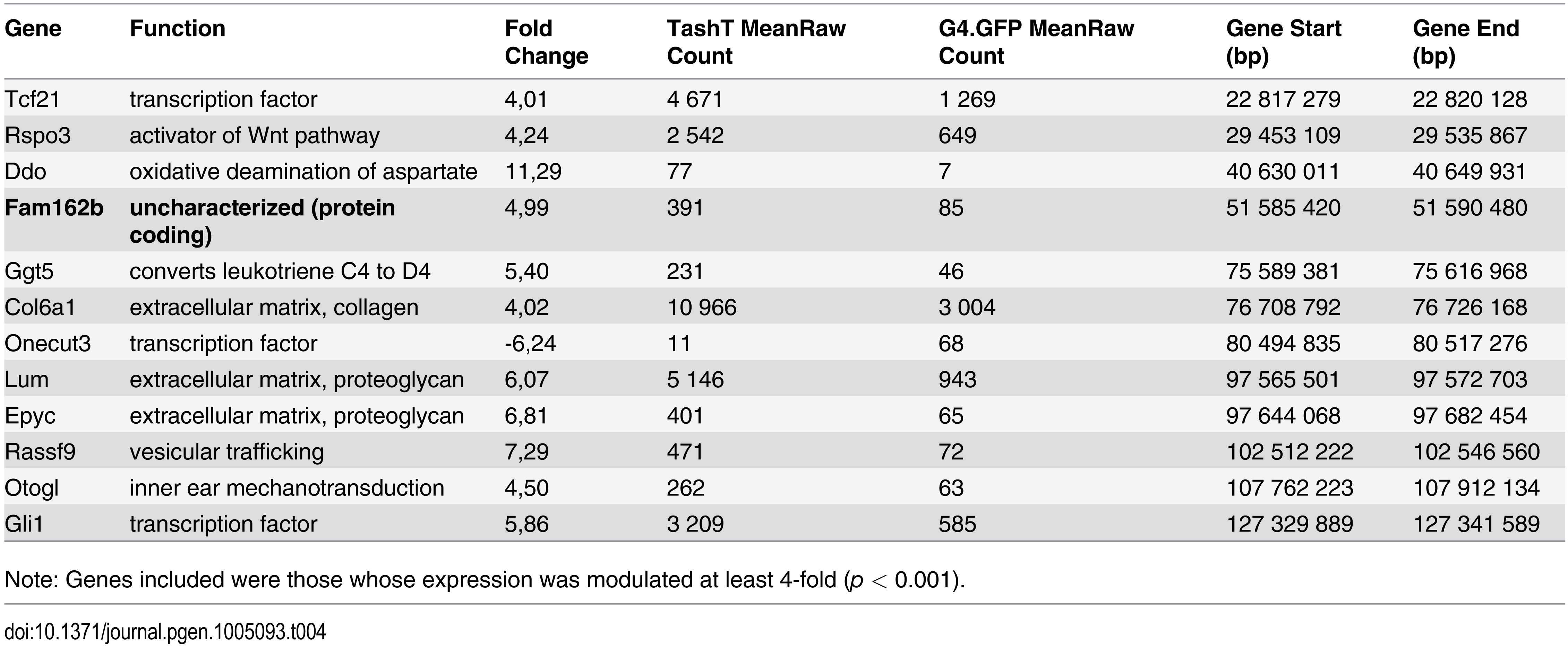 Chromosome 10 most significantly deregulated genes in e12.5 TashT<sup>Tg/Tg</sup> eNCC.