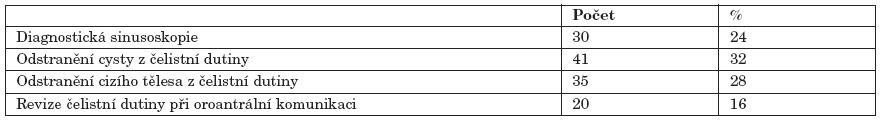 Počty a procentuální zastoupení endoskopických zákroků.