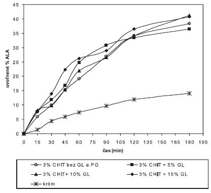 Liberačný profil ALA z 3% chitosanových hydrogélov bez a s obsahom GL v porovnaní s liberáciou ALA z krému