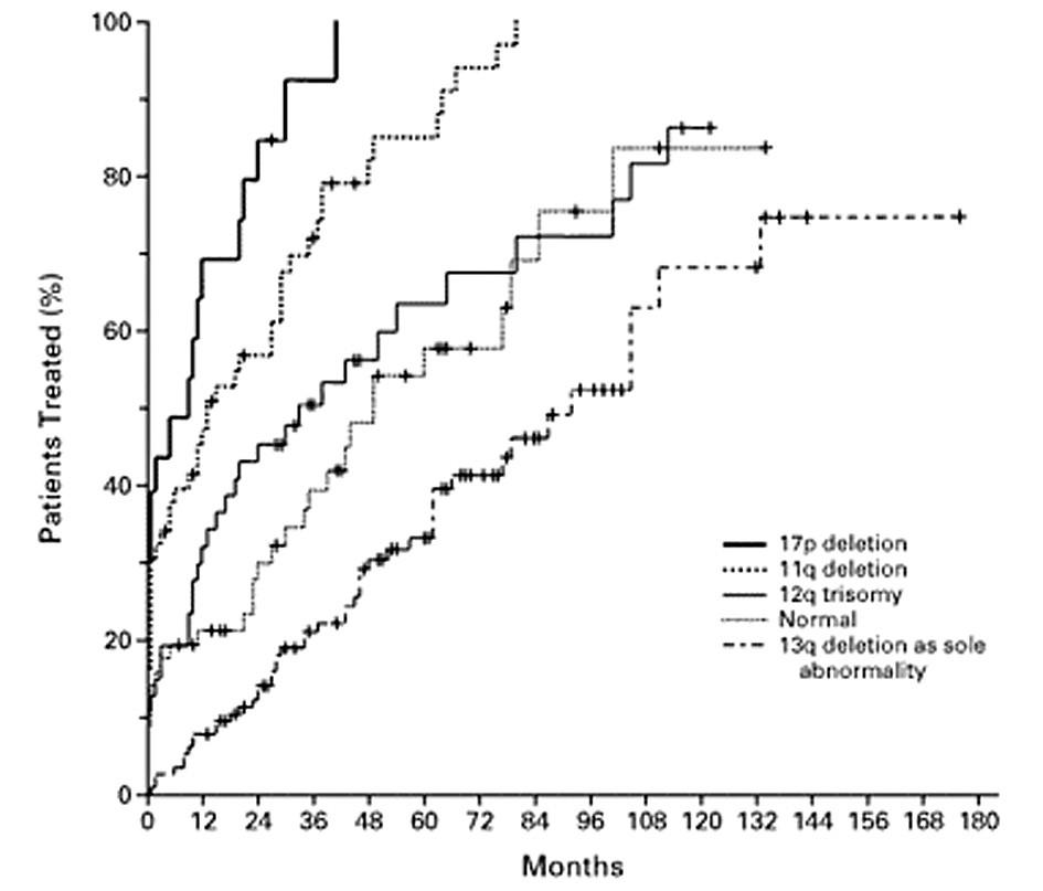 Pravděpodobnost přežití bez progrese choroby u nemocných s chronickou lymfatickou leukemií s různými cytogenetickými nálezy. Podle: Döhner et al., 2000 (9).