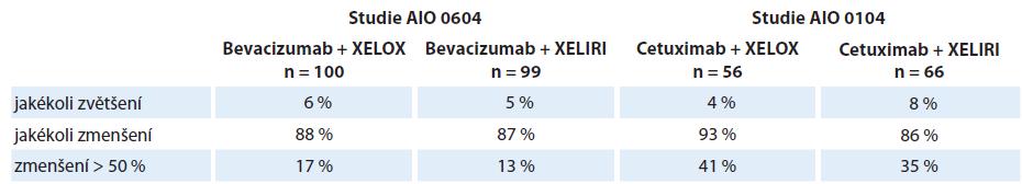 Změny velikosti nádorového postižení ve studiích AIO 0104 a 0604.