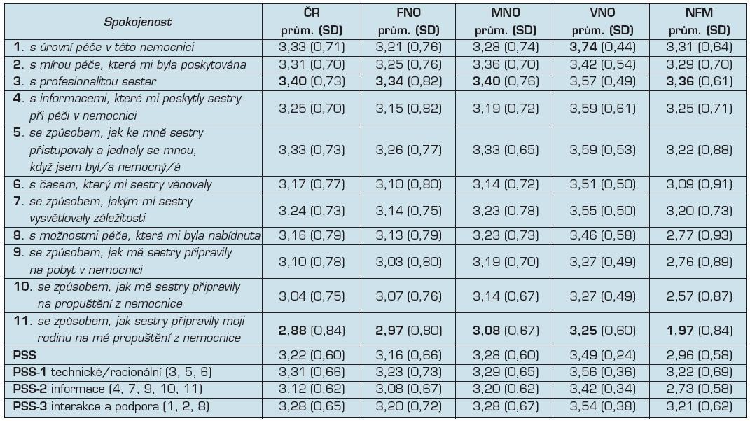 Hodnocení spokojenosti pacientů – průměrné hodnoty (celý soubor a podle nemocnic)