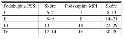 Podskupiny skórovacích systémů Peritonitis severity score (PSI) a Mannheim Peritonitis Index (MPI) podle výsledného skóre  Tab. 4. Subgroups of scoring systems Peritonnitis Severity Score and Mannheim peritonitis index acording to final score