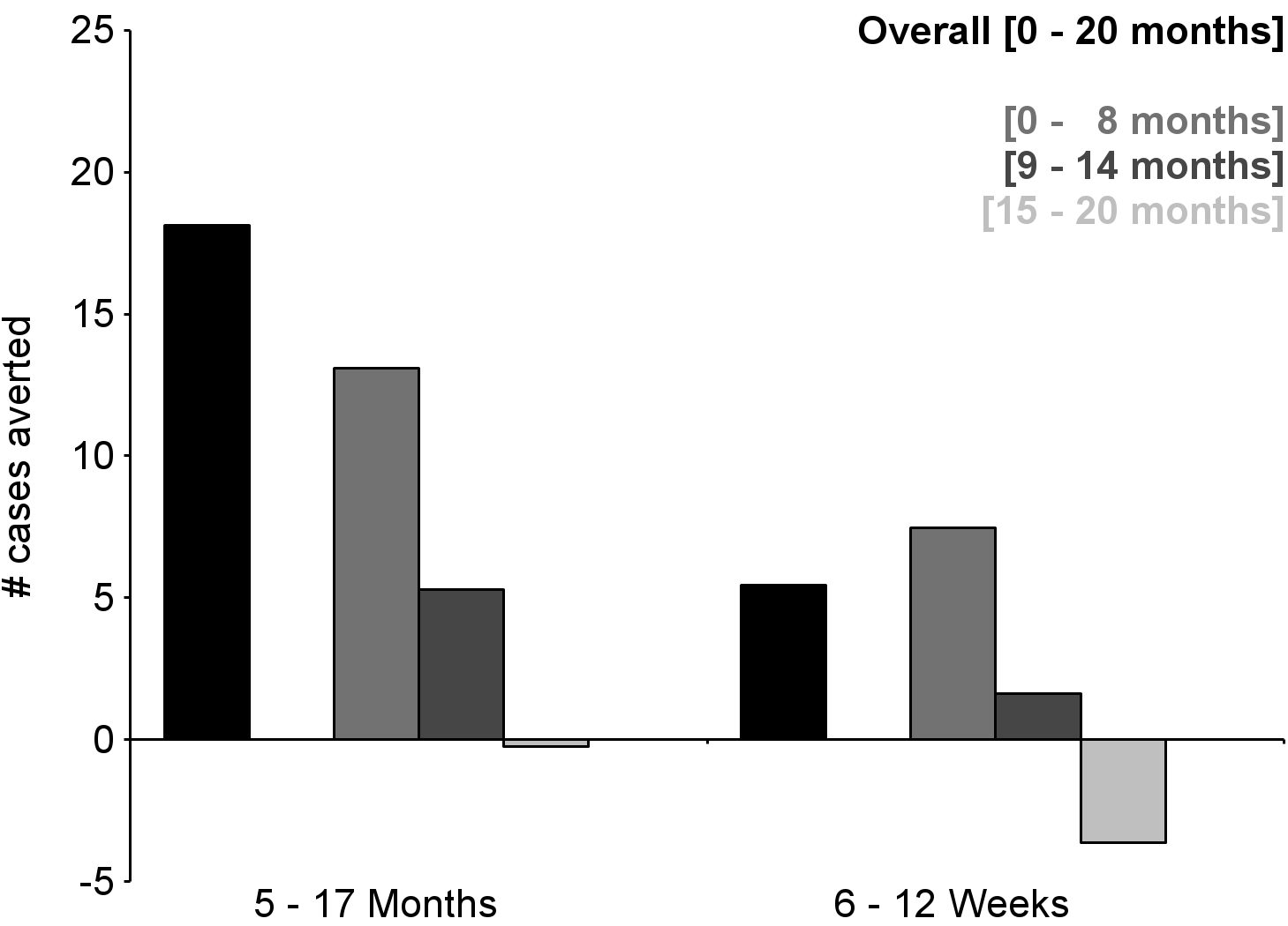 Number of cases of severe malaria (secondary case definition) averted per 1,000 participants vaccinated during a 20-mo follow-up period (intention-to-treat population).
