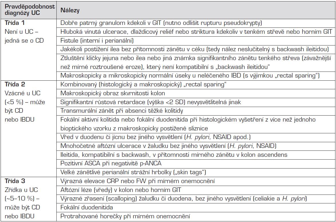 Diagnostické známky u dítěte s kolickým fenotypem IBD.