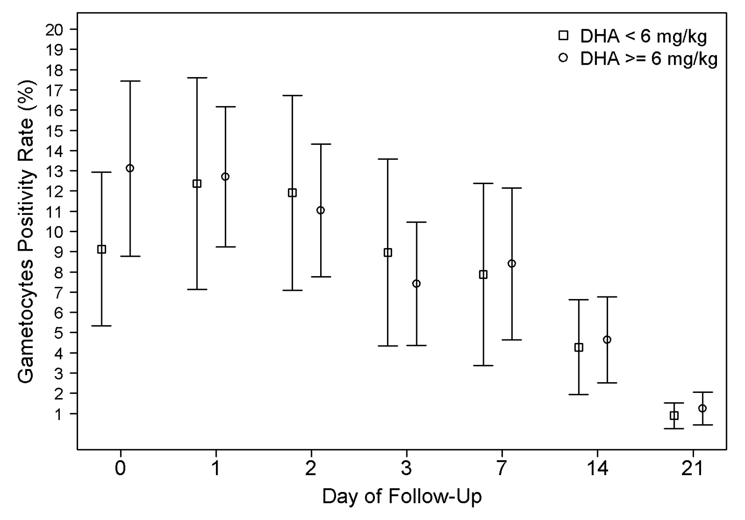 Gametocyte positivity rate (GPR) during follow-up.
