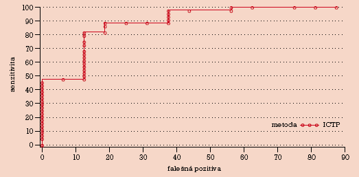 Krivka pre ICTP u karcinómu prsníka v MOÚ Brno a OÚsA Bratislava.