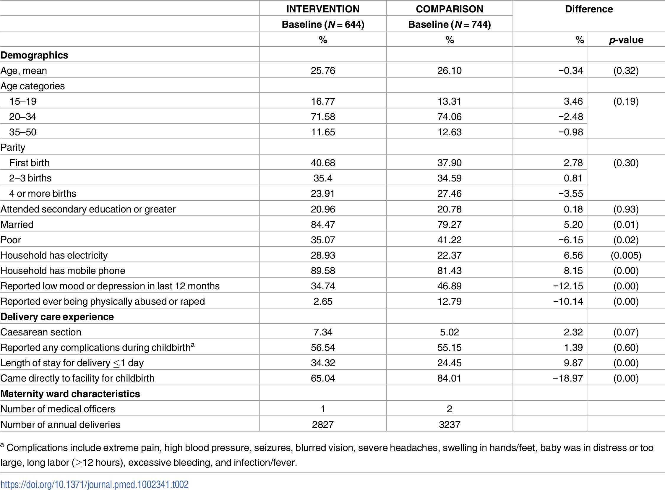 Baseline characteristics of survey respondents from 2 health facilities in Tanga Region, Tanzania, 2011–2012.