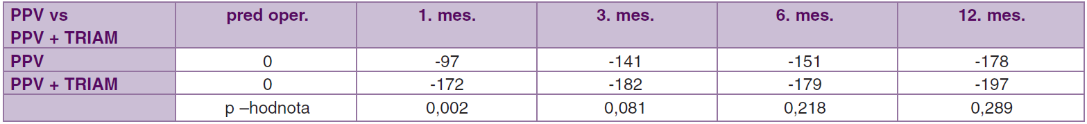 Porovnanie súbor PPV vs. PPV + TRIAM. Priemerné hodnoty zmeny centrálnej hrúbky makuly (μm) pred operáciou až 12. mesiac