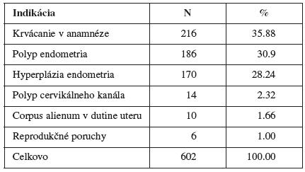 Indikácie k hysteroskopickému výkonu